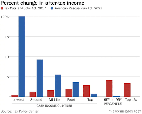 Percent change in after-tax income